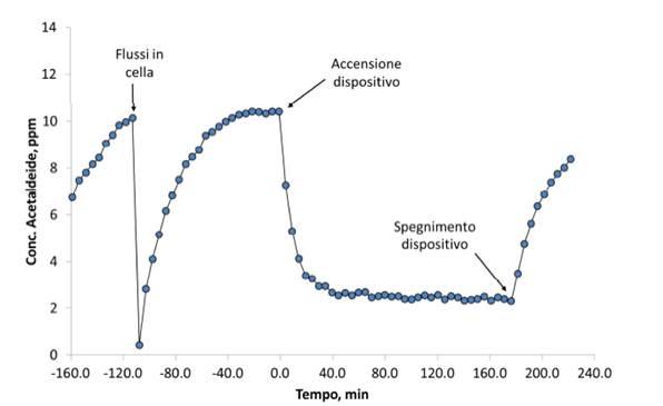 Riduzione della concentrazione dell'Acetaldeide